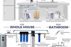 iSpring-3-Stage-whole-house-water-filter-6