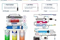 iSpring-RCC1UP-AK-7-Stage-Reverse-Osmosis-Water-Filter-Flow-Diagram